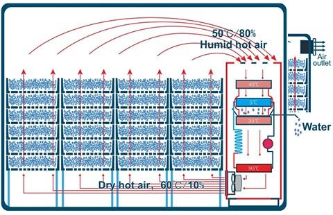 Nguyên lý hoạt động tủ sấy lạnh IKE